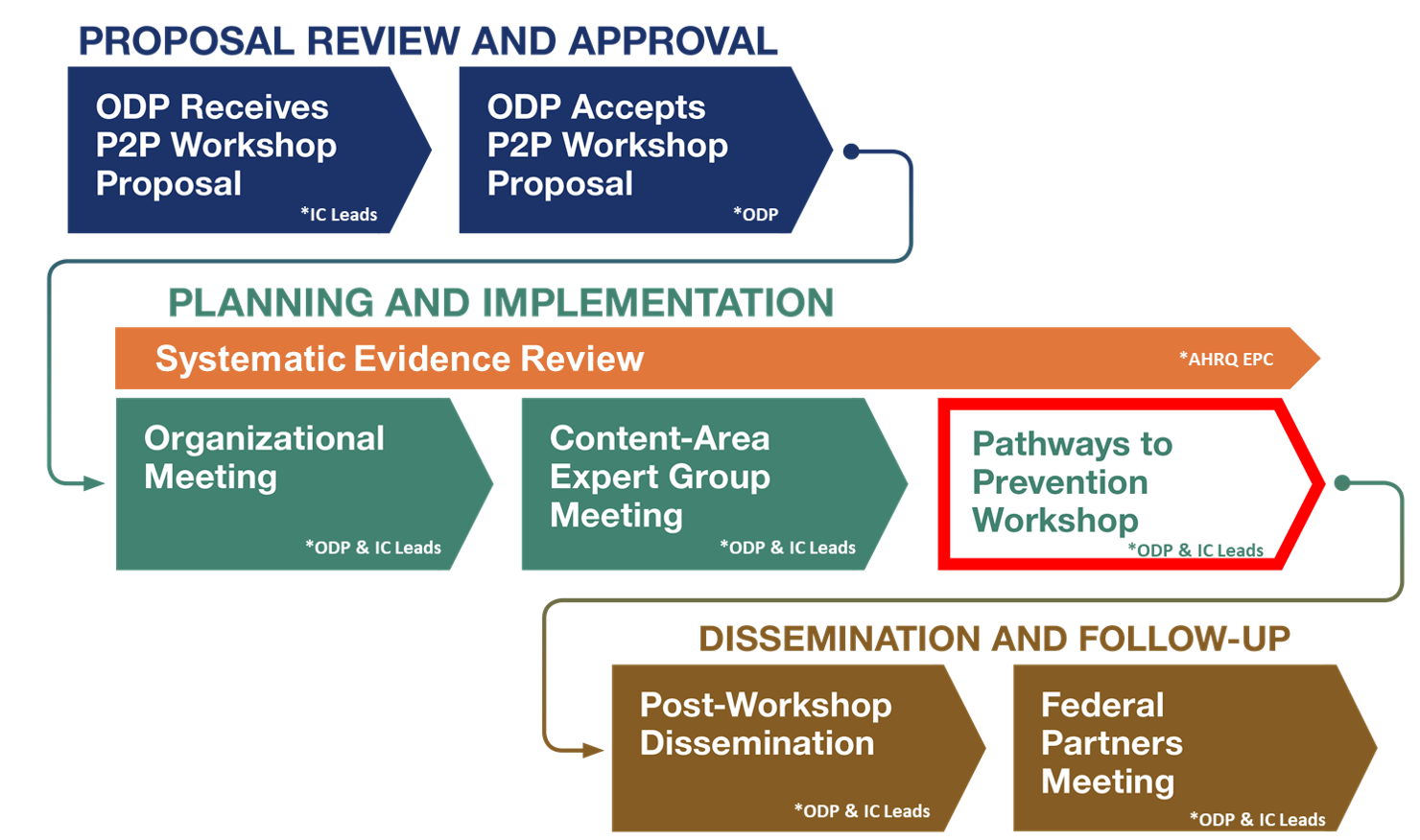 The P2P Workshop planning process starts with proposal review and approval. After the ODP receives and accepts a proposal, it moves to the planning and implementation phase. During this phase a systematic evidence review is conducted, the Organizational Meeting and Content-Area Expert Group Meeting are held, then the Pathways to Prevention workshop takes place. After the workshop, in the dissemination and follow-up phase, the findings of the workshop are disseminated, the Federal Partners Meeting is held.