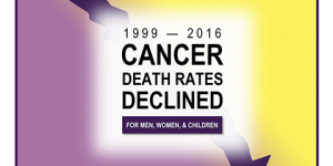 Cancer stats: Between 1999 and 2016, cancer death rates declined for men, women, and children