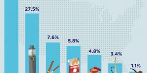 E-cigarettes most commonly used tobacco product