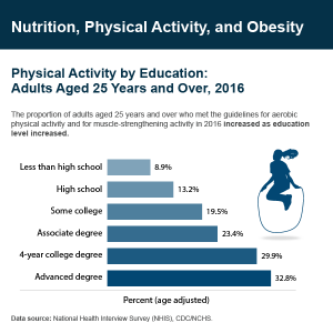 Nutrition, Physical Activity, and Obesity statistics graphic