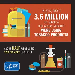 In 2017, about 3.6 million U.S. middle & high school students were using tobacco products. About half were using two or more products.